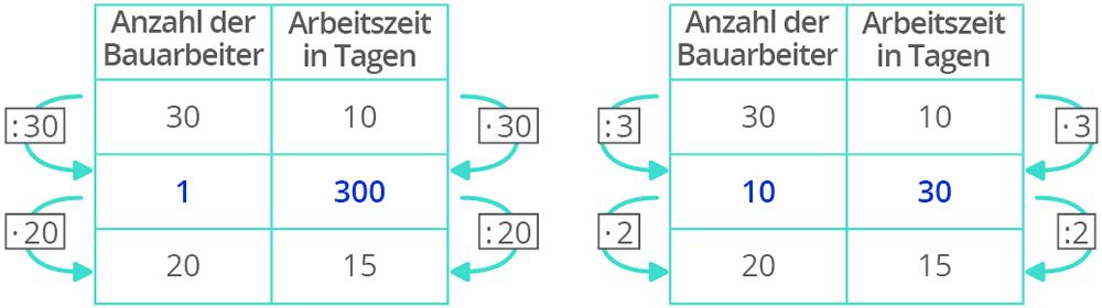 Antiproportionale Zuordnungen mit dem Dreisatz berechnen