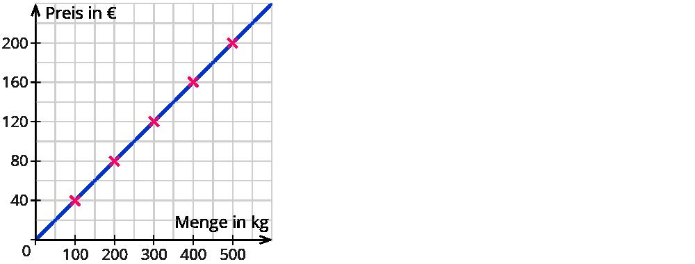 Zuordnungen im Koordinatensystem darstellen
