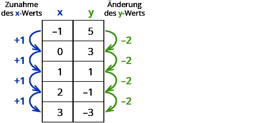 Lineare Funktionen beschreiben