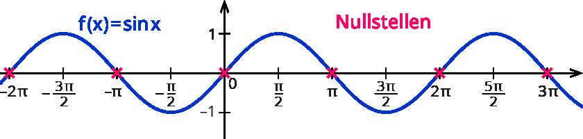 Nullstellen Berechnen Sinus : sinus und kosinusfunktionen eigenschaften 1 ~ Themetempest.com Abrechnung