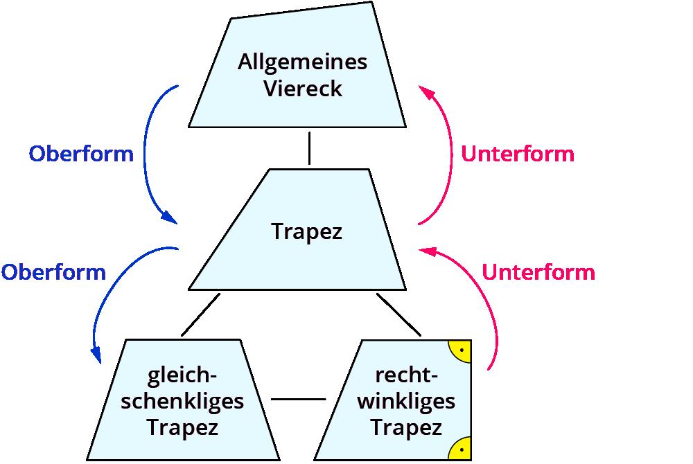 Eigenschaften Trapez