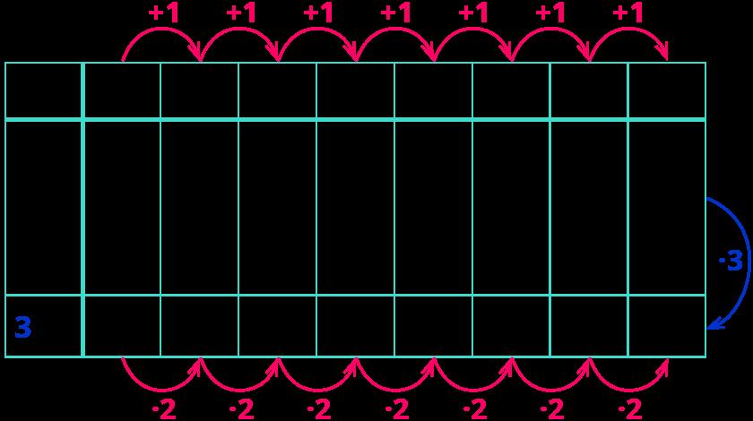 Die Exponentialfunktion untersuchen 2