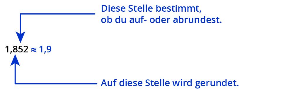 ᐅ Mathematik Klasse 5/6 ⇒ Dezimalbrüche runden – kapiert.de