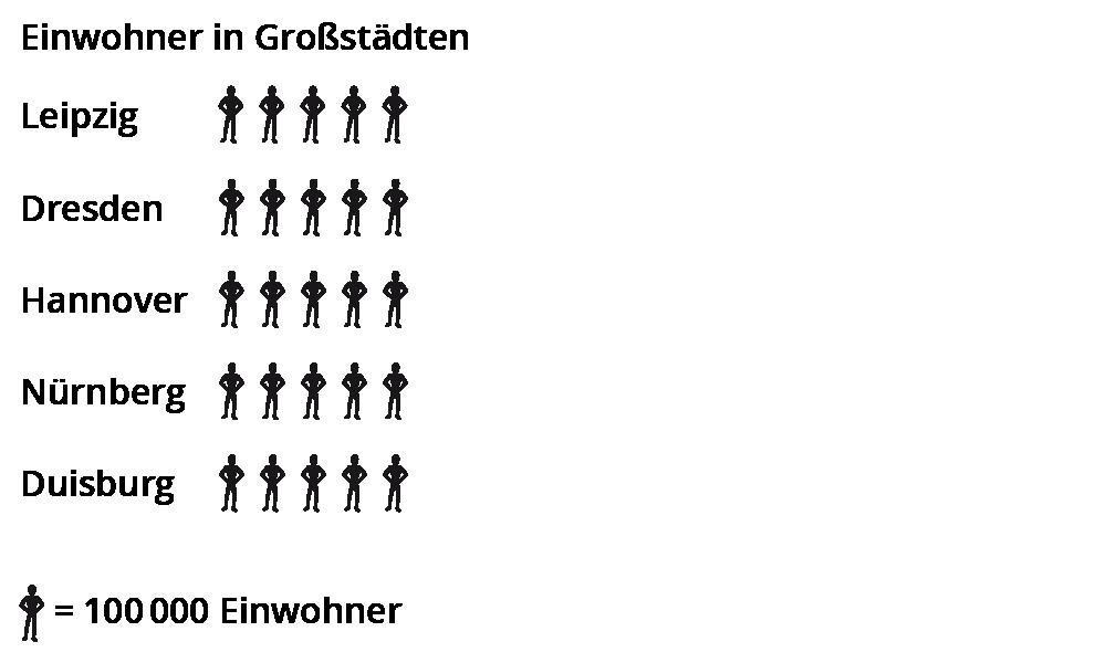 Runden von natürlichen Zahlen in Klasse 5 und 6 – kapiert.de
