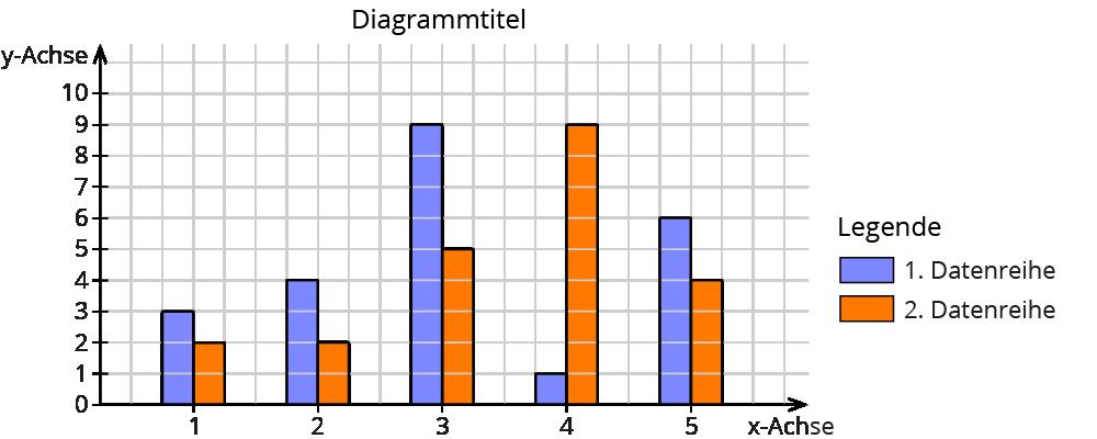 Schaubilder und Diagramme auswerten, Deutsch Klasse 5/6 – kapiert.de