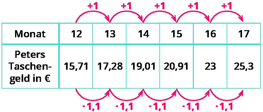 Exponentielles Wachstum Wikipedia 2