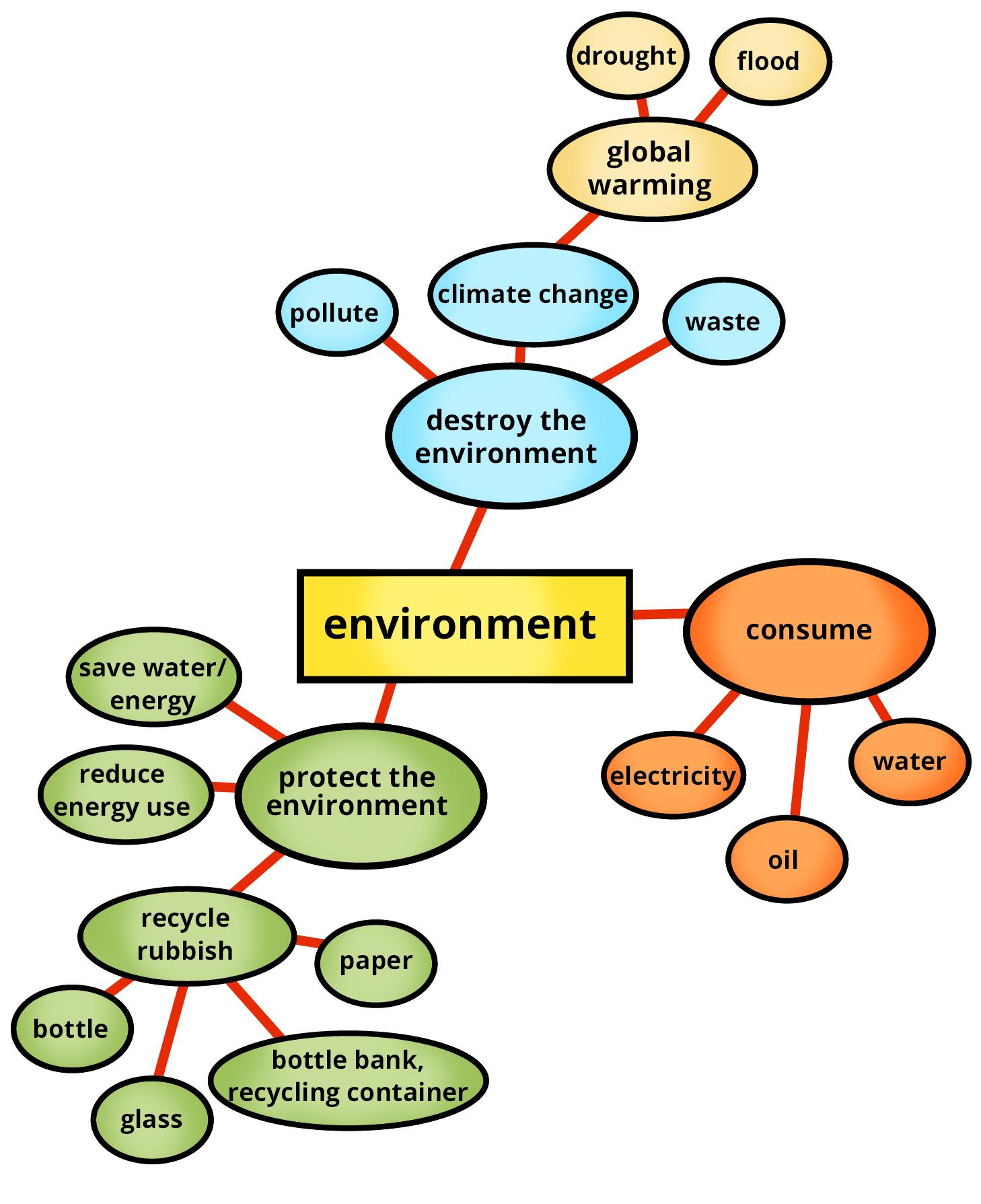 Natur Und Umwelt Auf Englisch Kapiert De
