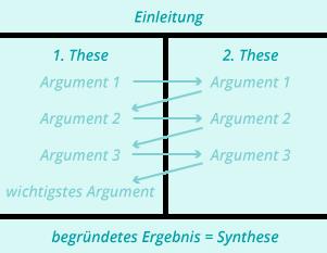 die dialektische errterung - Dialektische Errterung Muster