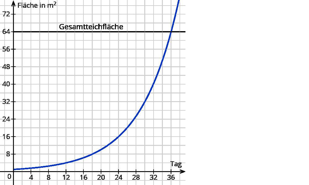 exponentielles wachstum wachstumsfaktor berechnen. Black Bedroom Furniture Sets. Home Design Ideas