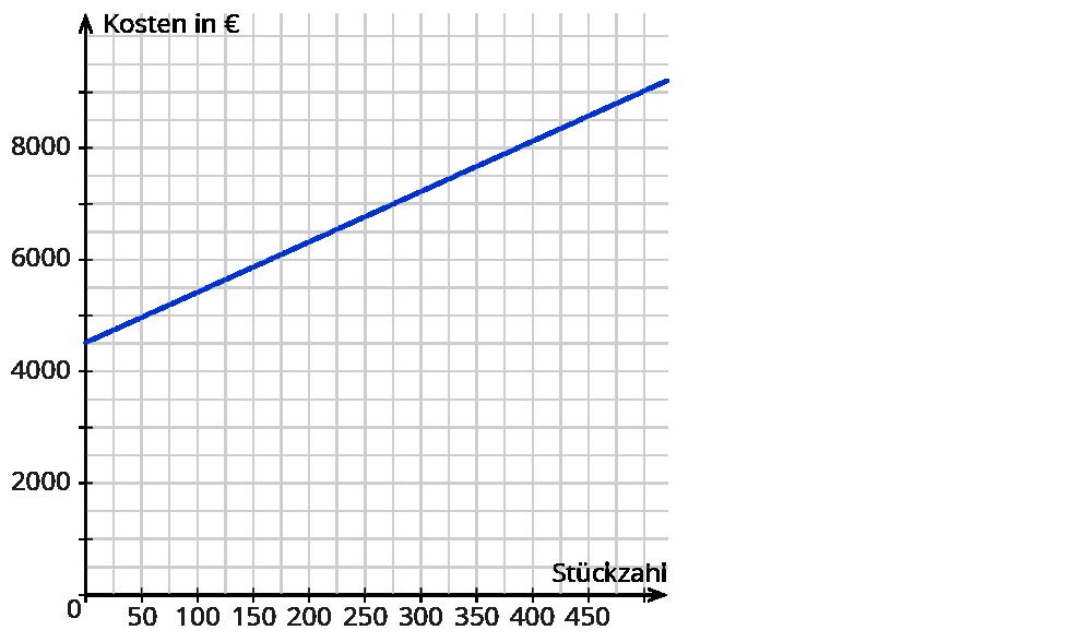Erfreut Graphing Linearen Gleichungen Praxis Bilder - Gemischte ...
