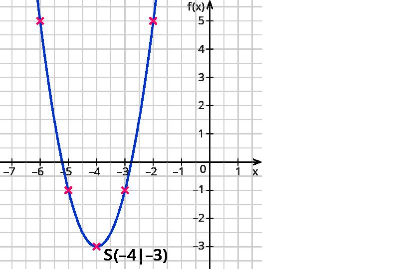 Ziemlich Quadratische D Starterschaltpläne Fotos - Elektrische ...