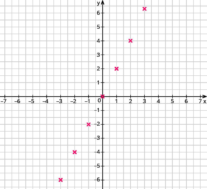 Beschreiben von proportionalen Funktionen – kapiert.de