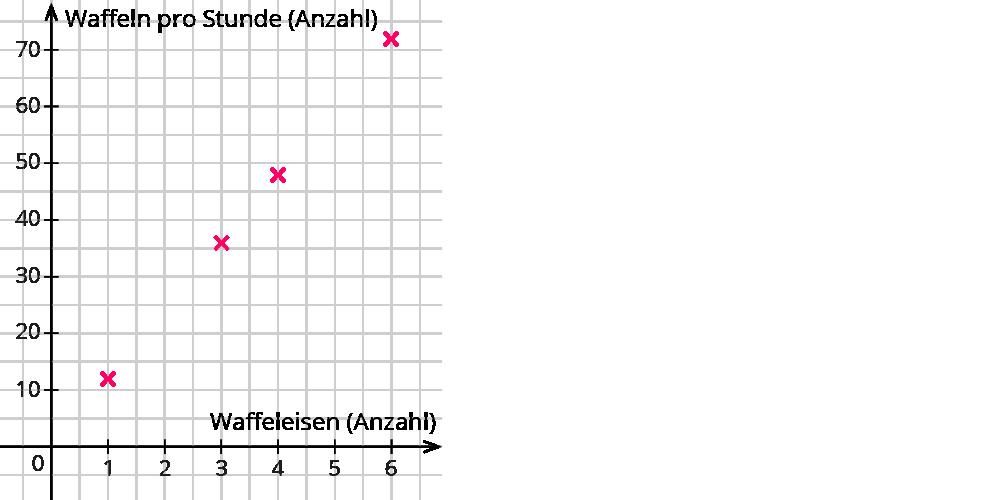 Beschreiben von Funktionen mit Tabellen und Graphen – kapiert.de