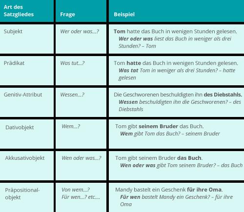 arbeitsblatt vorschule 187 deutsch satzglieder 252bersicht