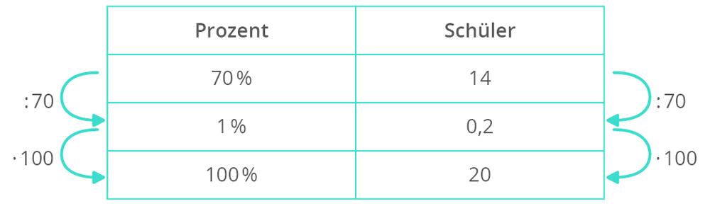 Die Prozentrechnung mit vermischten Aufgaben – kapiert.de
