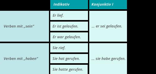 Konjunktiv 1 verwenden - direkte und indirekte Rede – kapiert.de