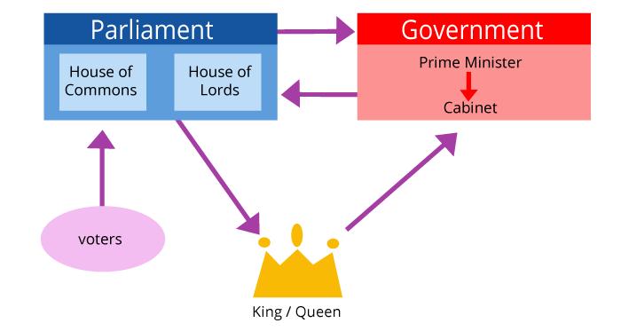 Regierung Englisch