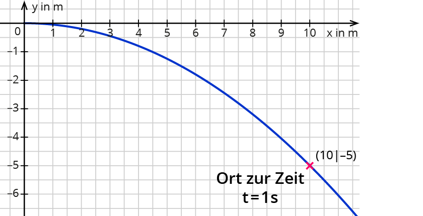 Kurven in Parameterdarstellung