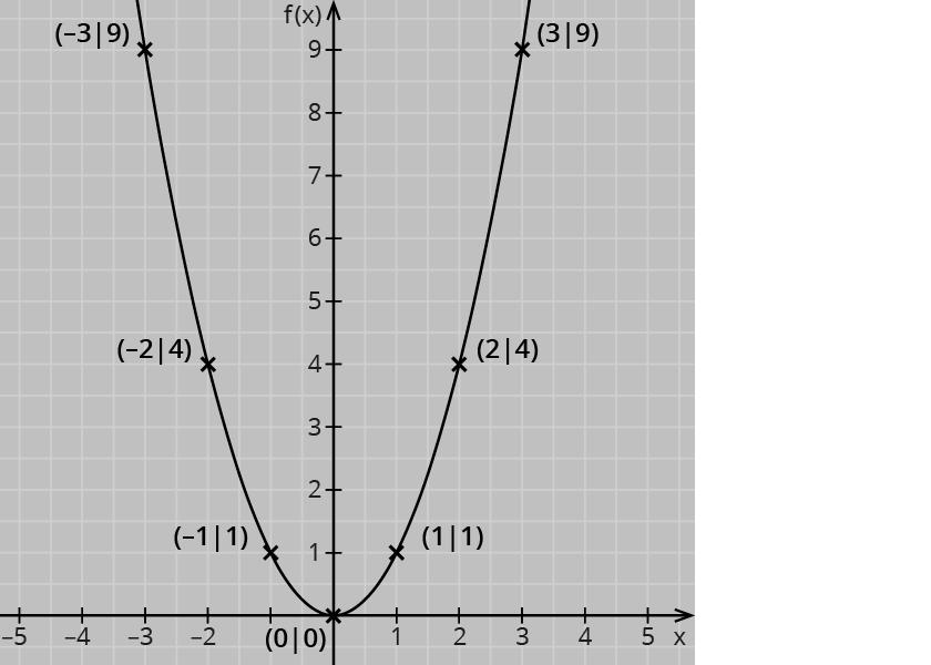 Das Thema Graphen quadratischer Funktionen macht dir noch Schwierigkeiten?