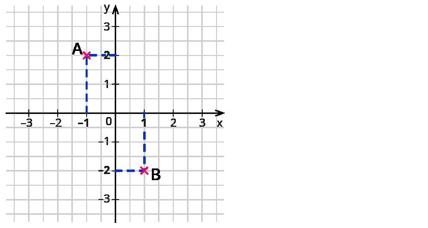 Arbeitsblatt Koordinatensystem Lagu : Punkte ins koordinatensystem eintragen industrie werkzeuge