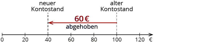 Subtrahieren mit negativen Zahlen – kapiert.de