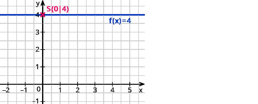 Zeichnen von linearen Funktionen – kapiert.de