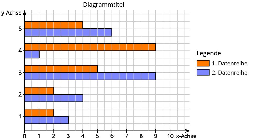 Diagramme Arten Arbeitsblatt : Schaubilder und diagramme auswerten deutsch klasse