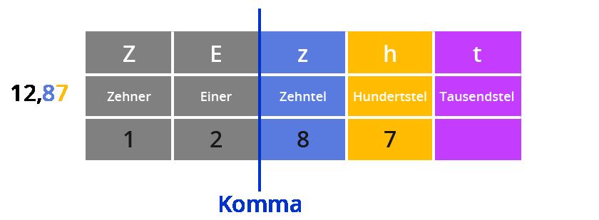 Briefe Nach Komma Groß : ᐅ mathematik klasse ⇒ dezimalbrüche schreiben lesen