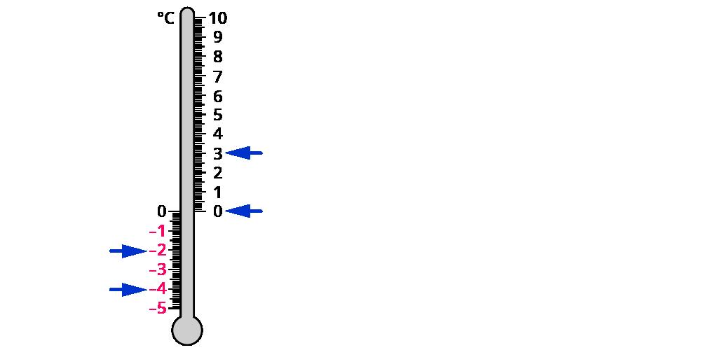 Vergleich und Ordnen von rationalen Zahlen – kapiert.de