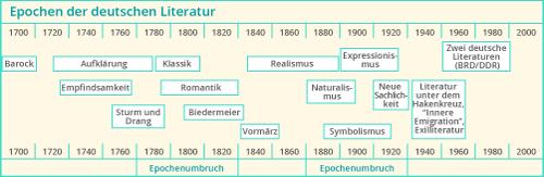 Barock Und Seine Epochenmerkmale Kapiertde