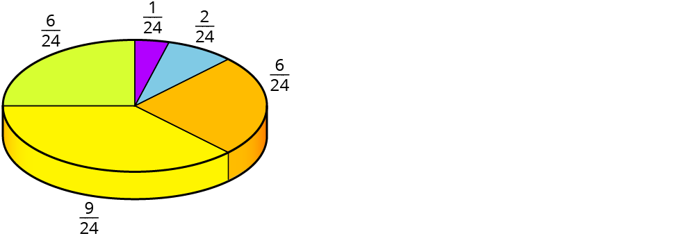 Zeichne ein Kreisdiagramm – kapiert.de