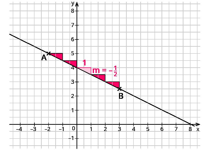 Das Thema Graphen linearer Funktionen macht dir noch Schwierigkeiten?