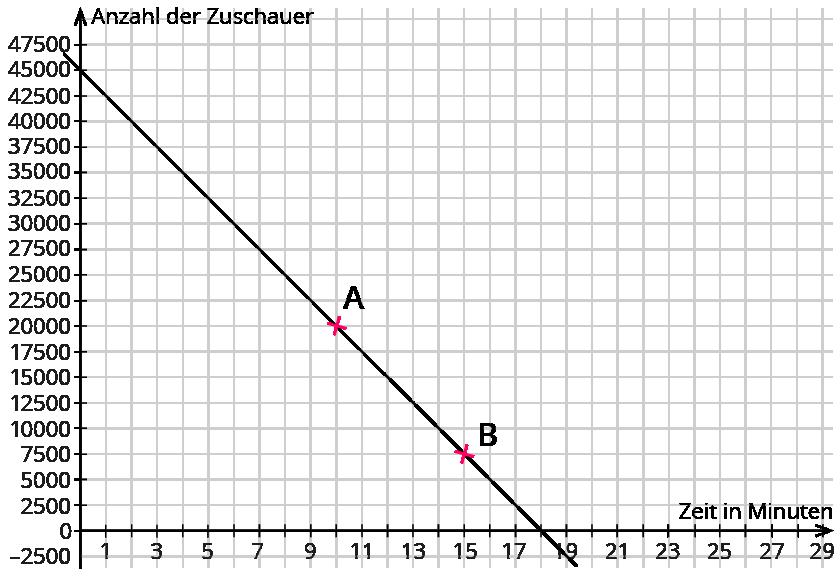 Berechnen der Funktionsgleichung (zwei Punkte) – kapiert.de