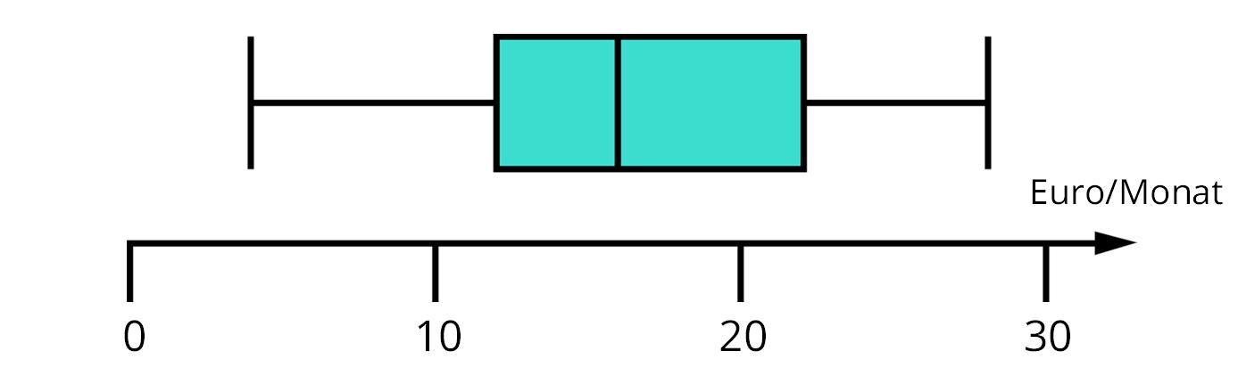 Darstellen von Daten mit Boxplots – kapiert.de