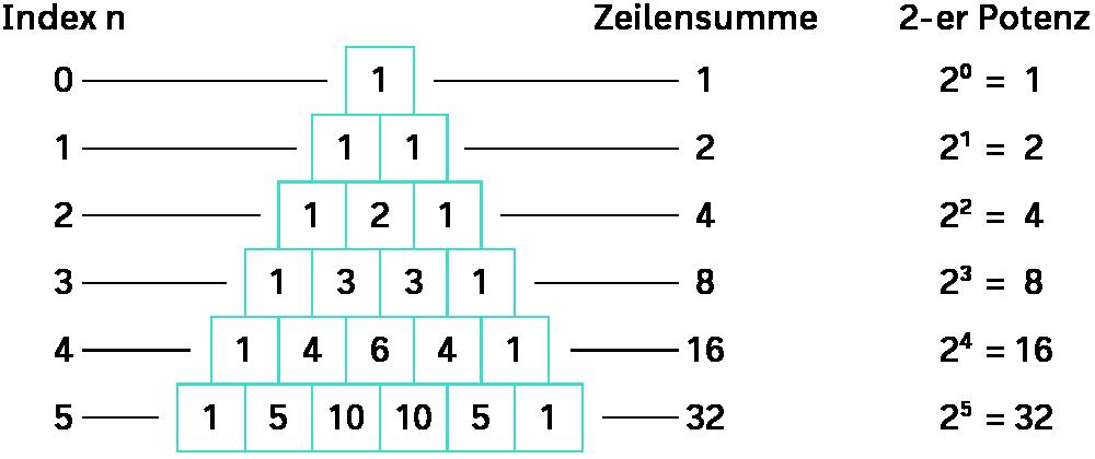 Pascalschen Dreieck