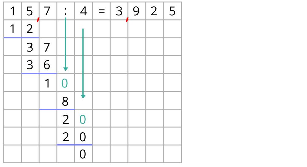 Multiplikation und Division von Dezimalbrüchen – kapiert.de