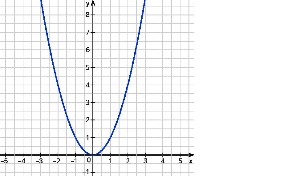 Atemberaubend Interpretieren Graphen Arbeitsblatt Mittelschule ...