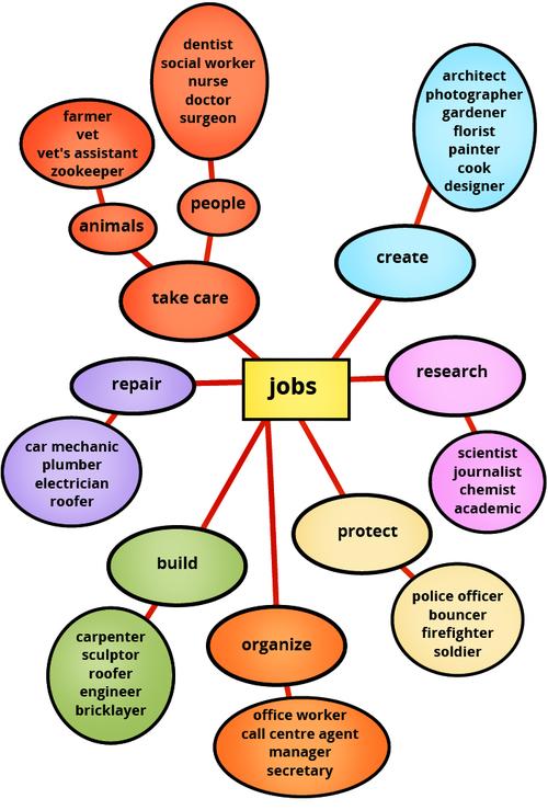 Arbeitsblatt Berufe Und Arbeit : Arbeit und beruf englisch klasse kapiert