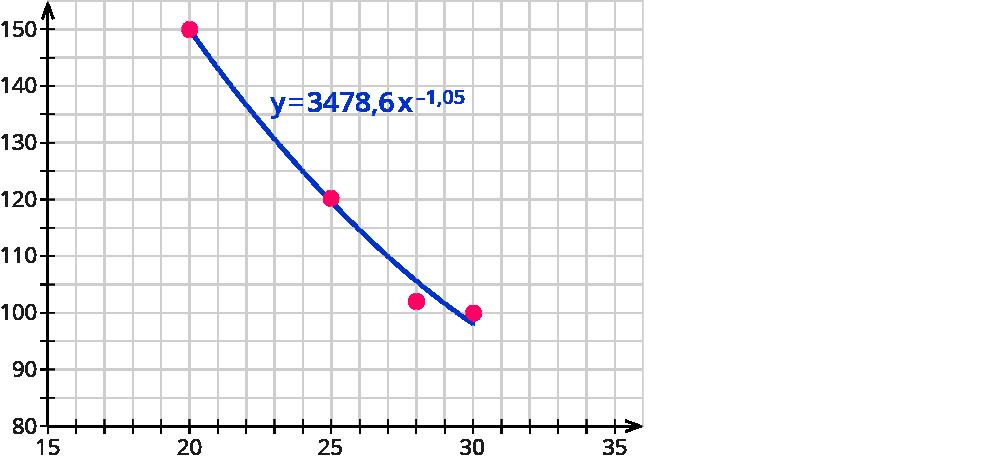 Daten mit Streudiagrammen darstellen – kapiert.de
