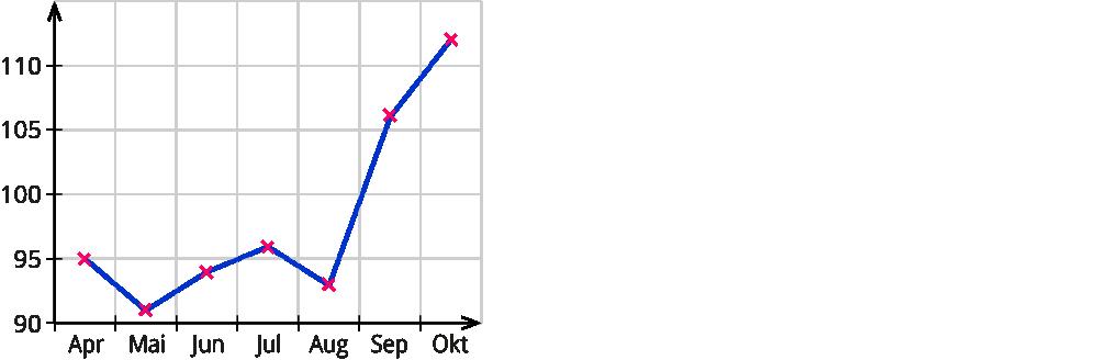 Darstellen von Daten mit Listen und Diagrammen – kapiert.de