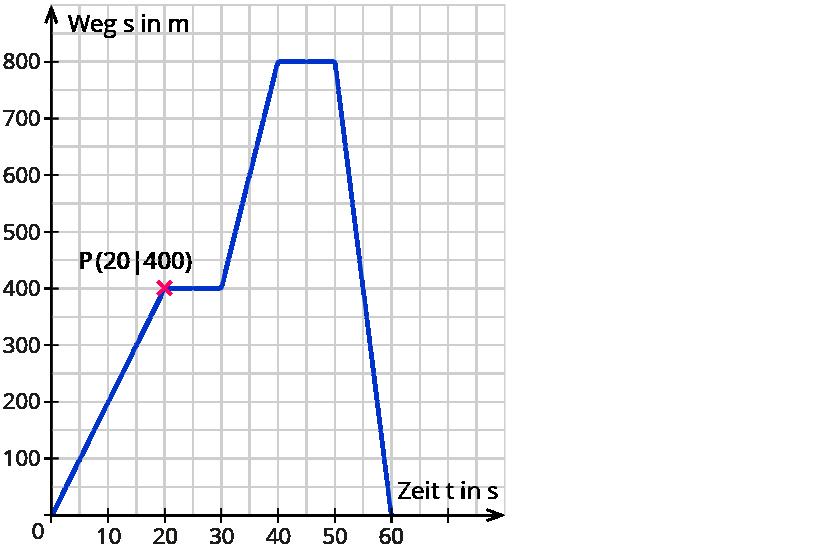 Graphen und Zuordnungen – kapiert.de