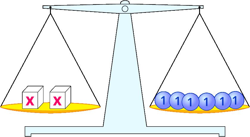 Gleichungen mit dem Waage-Modell lösen – kapiert.de