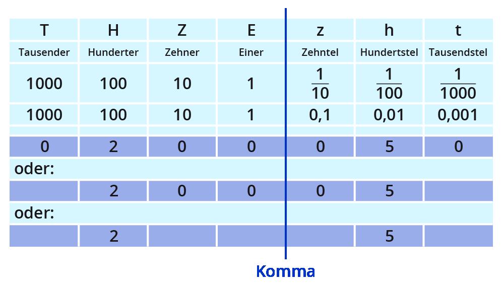 ᐅ Mathematik Klasse 5/6 ⇒ Dezimalbrüche schreiben + lesen – kapiert.de