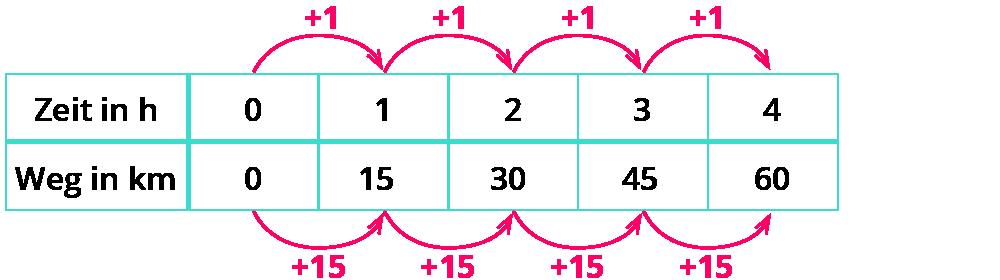 Lineares und quadratisches Wachstum – kapiert.de
