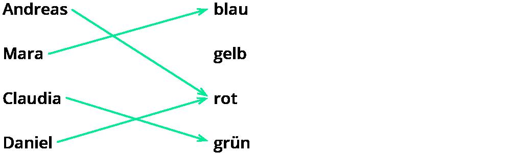 Beschreiben von Funktionen als eindeutige Zuordnungen – kapiert.de