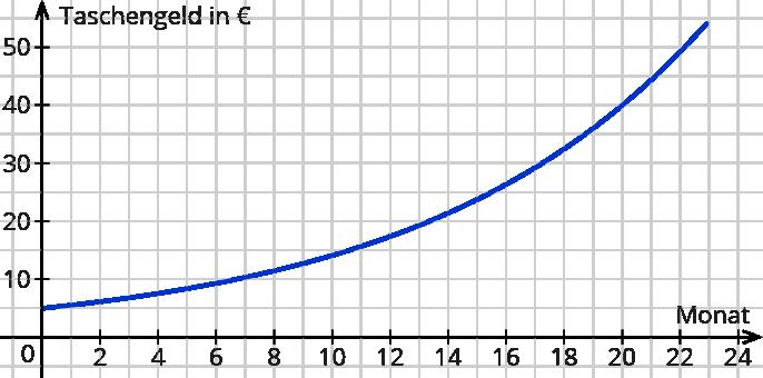 Exponentielles Exponentiellen Arbeitsbltter