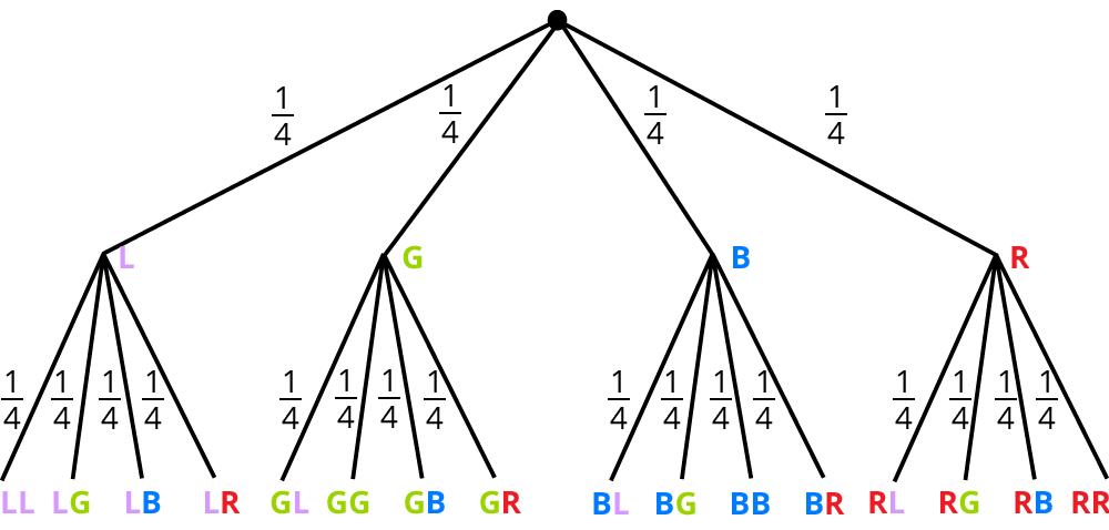 Word Baumdiagramm Erstellen So Klappt S Chip