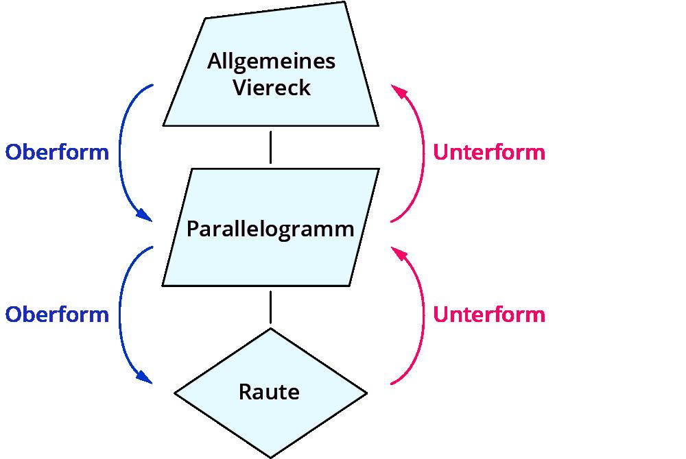 Eigenschaften Parallelogramm und Raute – kapiert.de