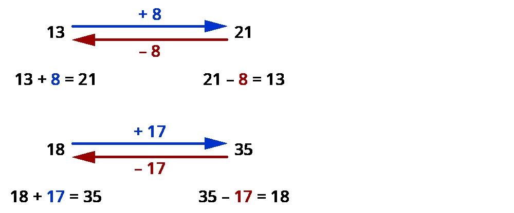 Natürliche Zahlen addieren und subtrahieren – kapiert.de