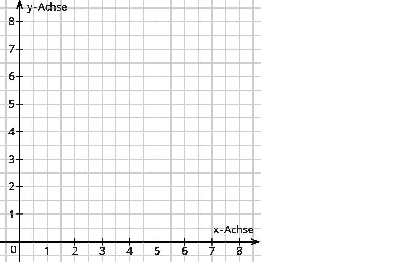 Punkte und Figuren in ein Koordinatensystem eintragen – kapiert.de